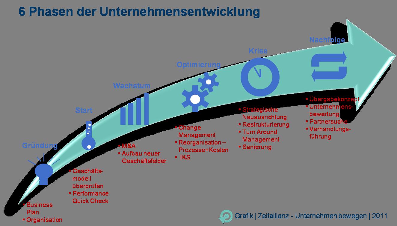6phasen der unternehmensentwicklung